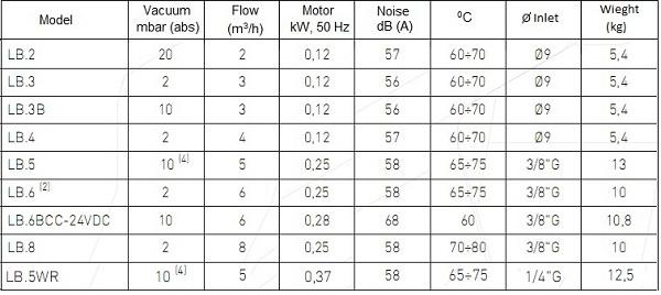 Thông số kỹ thuật máy bơm hút chân không Model LB
